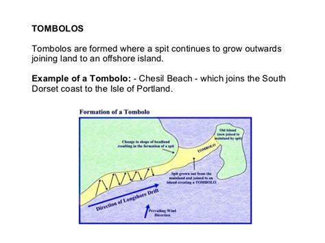 diagram of a tombolo diagram of a tombolo 28 images image gallery sandspit