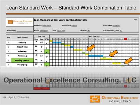 Lean Standard Or Standardized Work Training Module Lean Leader Standard Work Template