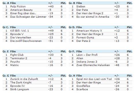 wm tabelle manipulation bei der filme wm 2014 filmfutter