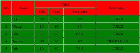 membuat web dengan tabel html membuat tabel nilai pada web dengan html andika tkj