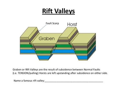 normal fault diagram geological faults student copy