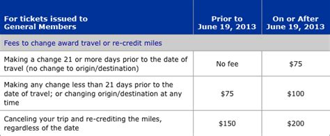 united airlines change fees 100 change fee united deal alert nyc to costa rica from 296 trip touring united