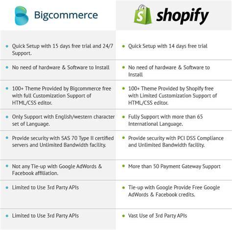 shopify themes comparison shopify vs bigcommerce best ecommerce comparison