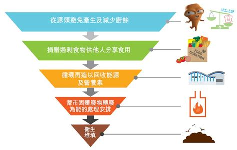 how to downsize 問題與解決方案 environmental protection department
