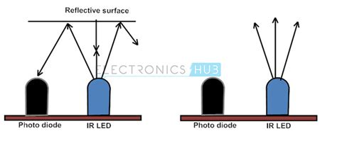 difference between led and photodiode difference between led and photodiode 28 images ir infrared obstacle detection sensor
