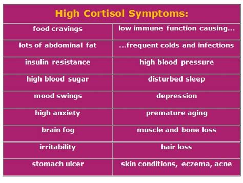 high cortisol levels low cortisol january 2015