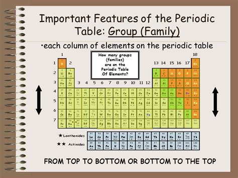 How Many Groups Are In The Periodic Table by The Periodic Table Of Elements Ppt
