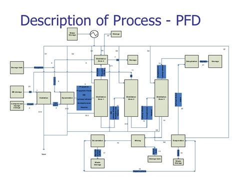 polypropylene process flow diagram be chemical engineering design project production of