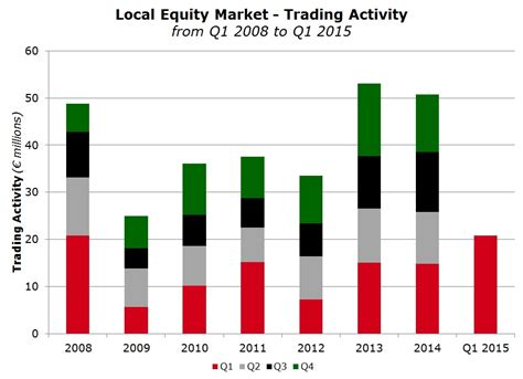 The Investors Guidebook To Equities Equity Pricingtrading And Inve local equity market trading activity rizzo farrugia co stockbrokers ltd malta