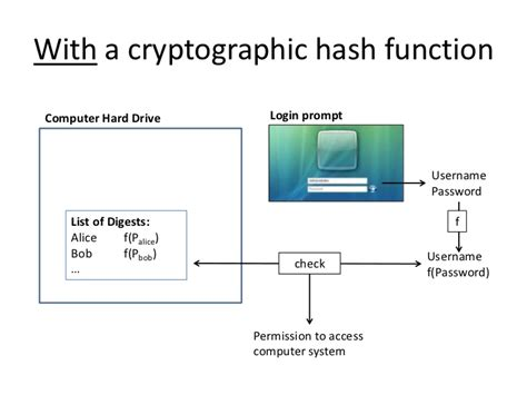 simple hashing algorithm cryptographic hash function pictures to pin on pinterest