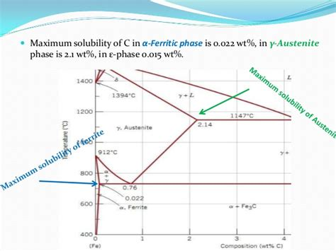 solubility phase diagram metallurgy basics iron phase diagram