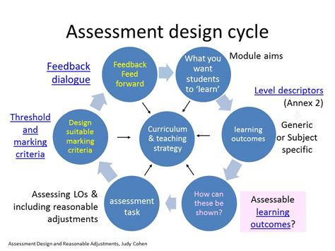 teaching and learning cycle diagram assessment and feedback teaching of kent