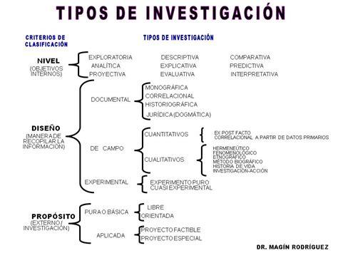 preguntas de investigacion metodologia metodolog 237 a de la investigaci 243 n tipos de investigaci 243 n