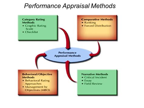 Performance Appraisal Methods Human Resource Management Eleventh Editon Ppt