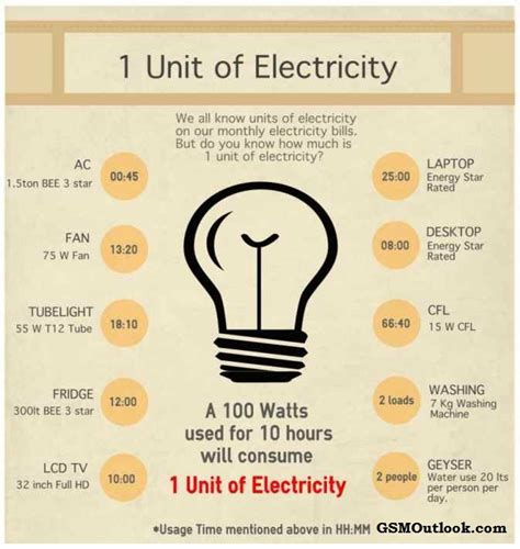how much is electricity for a 1 bedroom apartment how much is electricity in a one bedroom apartment how