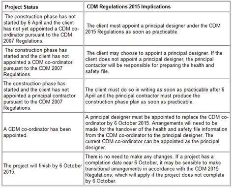 Cdm Construction Phase Plan Template by Cdm Construction Phase Plan Template Choice Image