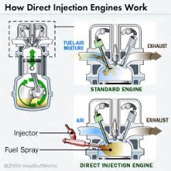 Fuel System How Stuff Works Direct Injection Basics Direct Injection Basics