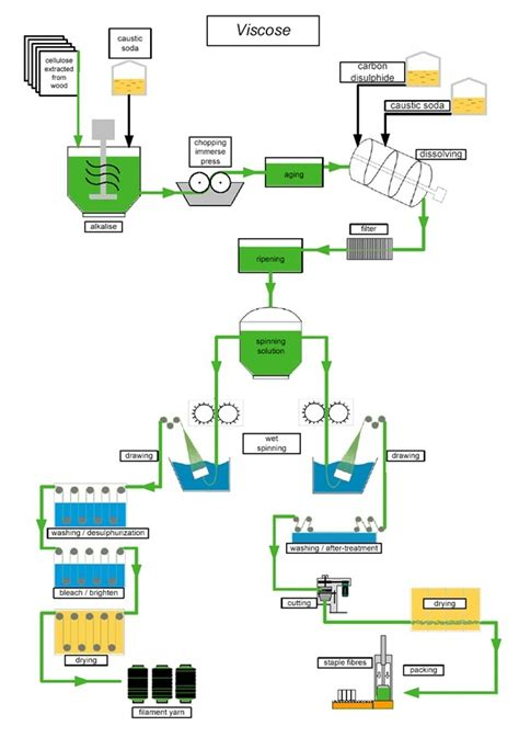 Cotton Paper Process - processing and manufacturing o ecotextiles