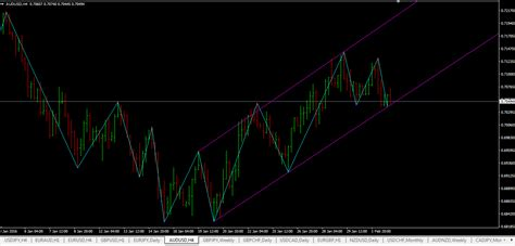 Drawing Channels by Swing High Swing Low Indicator Mt4 Link