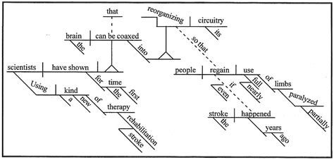 sentence with diagram diagramming sentences adverbs image collections how to