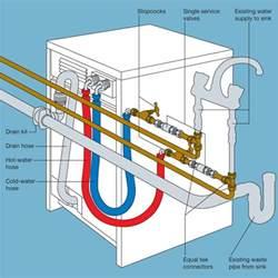 Install Plumbing How Do I Install A Washing Machine Jps Plumbing And