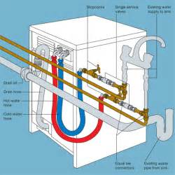 Faucet Water Supply Line Extension Plumbing In A Washing Machine Diy Tips Projects