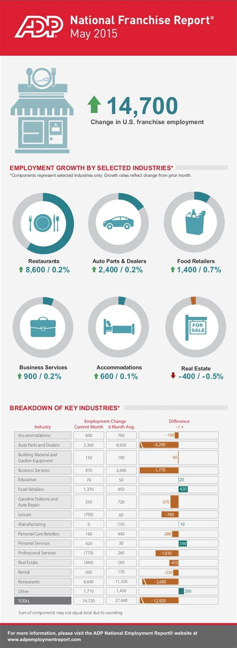 adp national franchise report may 2015