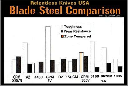 5160 steel properties relentless knives usa