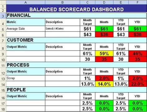 Balanced Scorecard With Color Coding Work Tips Pinterest Sle Resume And Business Planning Data Quality Scorecard Template