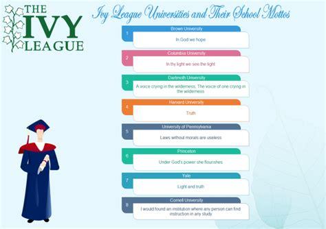 best soft skills for resume ivy league schools list foto 2017