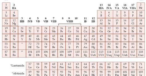 tabel sistem periodik seaborg modern kelemahan