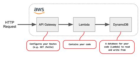 node js dynamodb tutorial how to quickly create a serverless restful api with node