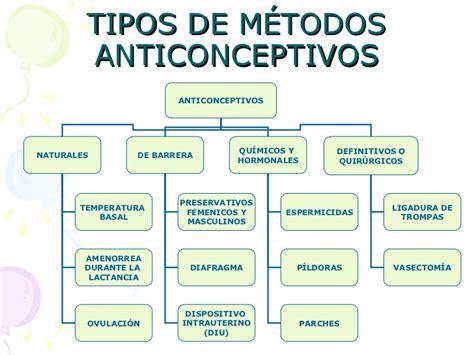 planificacion familiar metodos anticonceptivos naturales m 233 todos anticonceptivos