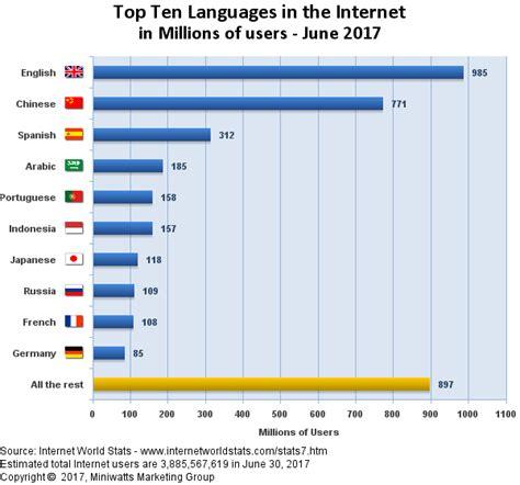 best language top ten languages world statistics