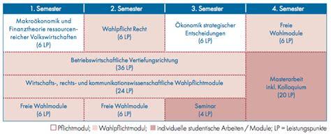 Bewerbungsfrist Tu Bs Master Betriebswirtschaftslehre Tu Bergakademie Freiberg