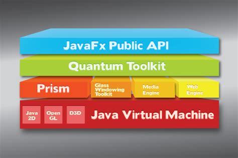 Javafx Cardlayout | javafx 2 architecture artwork jrebirth s blog