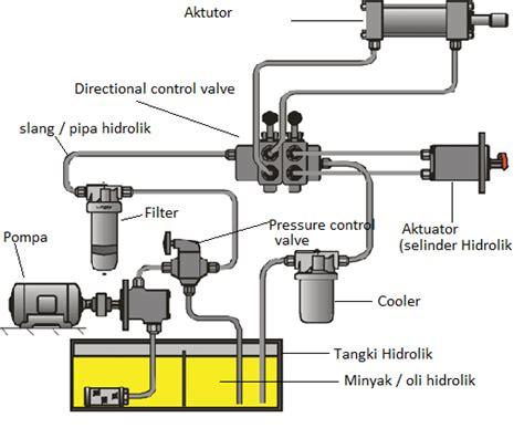 Pompa Hidrolik Alat Berat komponen sistem hidrolik alat berat