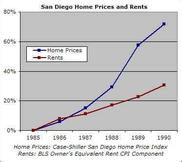 the san diego housing bubble piggington s econo almanac piggington s econo almanac san diego housing market news
