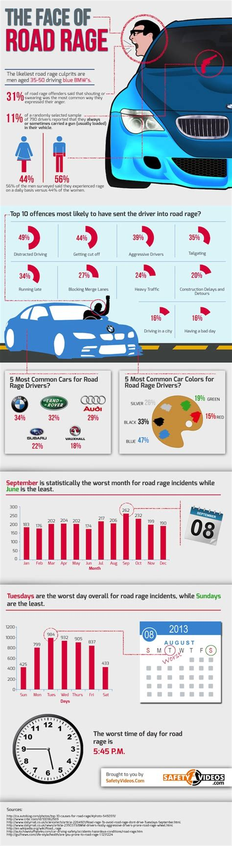 Ways To Prevent Road Rage by 5 Ways To Avoid Road Rage