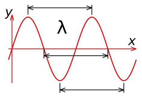 what is lambda in physics image gallery lambda wavelength