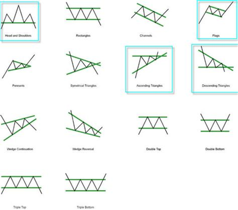 chart pattern website bases chart patterns forex review site scam radar