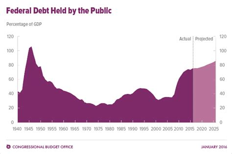 government debt ceiling national debt of the united states