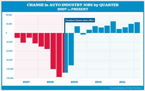 Auto Industry Bailout by Obama Auto Industry Fact And Myth