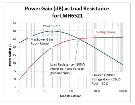 how to tell how much resistance a resistor has how to determine power gain and voltage gain in rf systems analog wire blogs ti e2e community