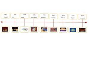 Linea del tiempo juegos olimpicos
