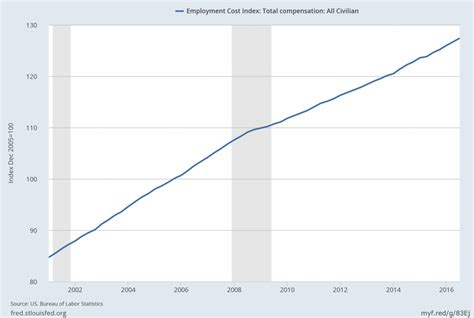 vr bank bm economicgreenfield employment cost index eci third