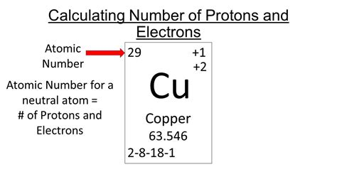 The Sum Of Protons And Neutrons by Calculating Particles In A Atom Ppt