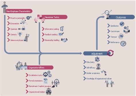 hr workflow diagram use the best flowchart tool for the affinity diagram