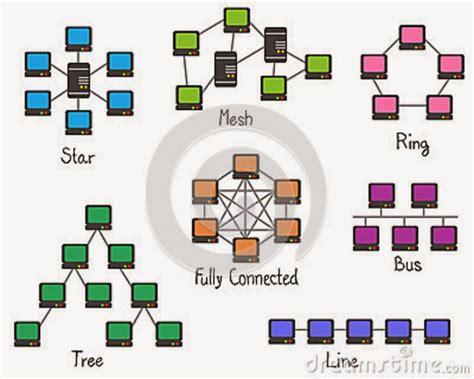 topologa de la violencia tecnologia en topologia de rede