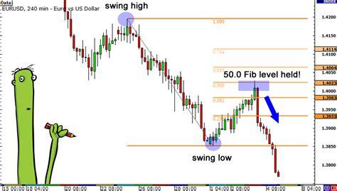 tutorial fibonacci forex fibonacci retracement know when to enter a forex trade